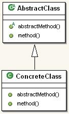 abstract_class_to_template_method_before.jpg
