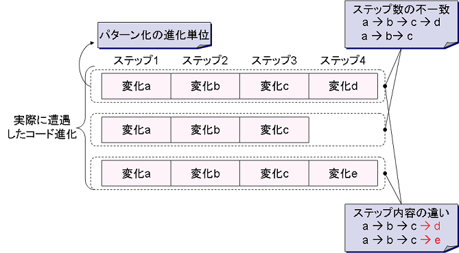 evo_pattern.png