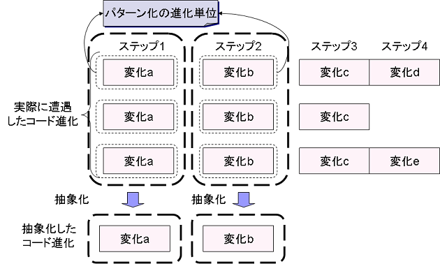 evo_pattern3.png