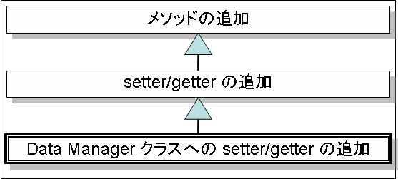 evo_relation_add_getter_and_setter_to_data_manager.jpg