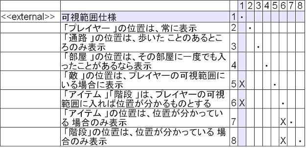 req_structure_dsm3.png