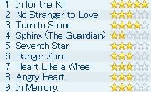 Seventh Star 曲名