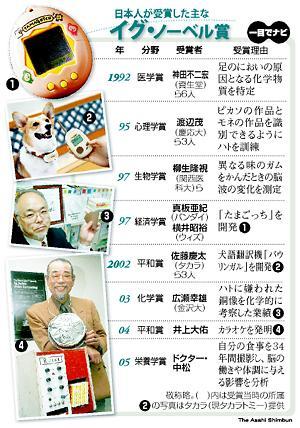 日本人が受賞した主なイグ・ノーベル賞