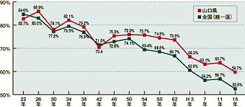 県議会議員選挙投票率の推移