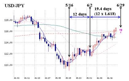 米ドル/円 チャート (2006/06/24