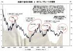 米:金利-為替レート表