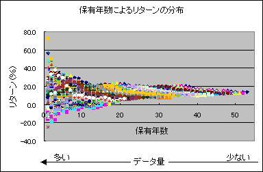 保有年数によるリターンの分布