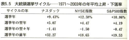大統領選挙サイクル-平均上昇率・下落率