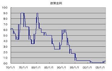 政策金利(日本)
