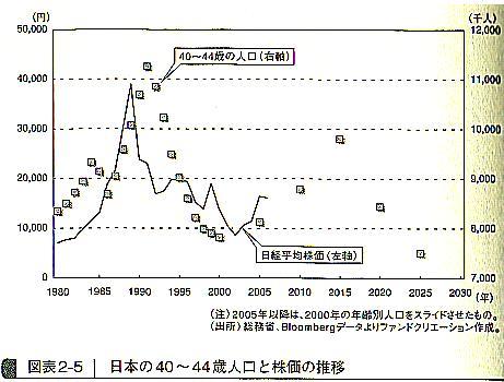 人口と株価