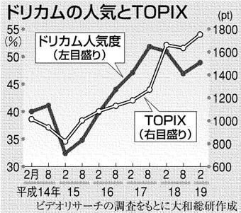 ドリカムと人気のTOPIX