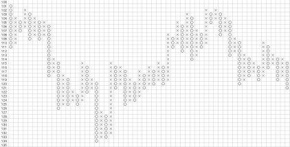 ポイント&フィギュア(USD/JPY)