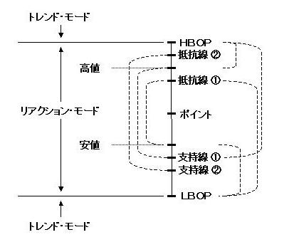 ピボット計算機 イメージ図