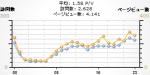 Google Analytics の時間別訪問者グラフ