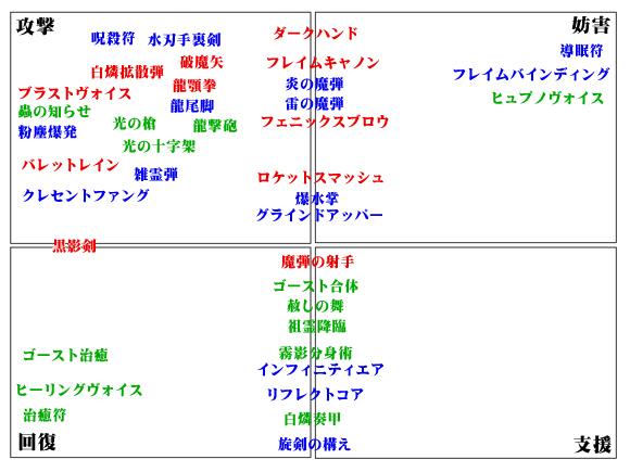 アビ分類図1
