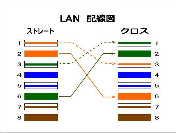 LAN配線図