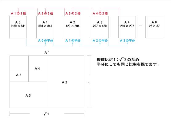 紙のサイズ図