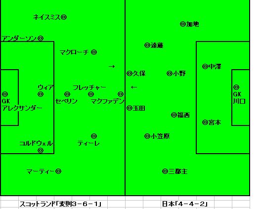 日本-スコットランド戦先発フォーメーション