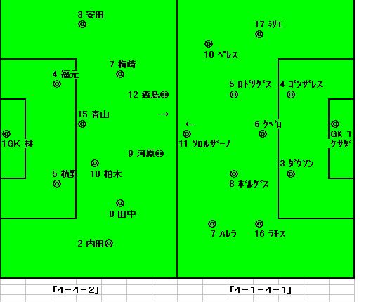 U20コスタリカ日本戦