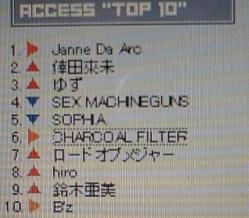 CDでーたアクセスランキング