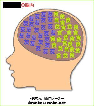 ぼくの脳内。