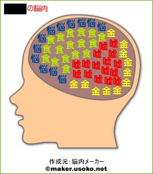 そめたんの脳内。